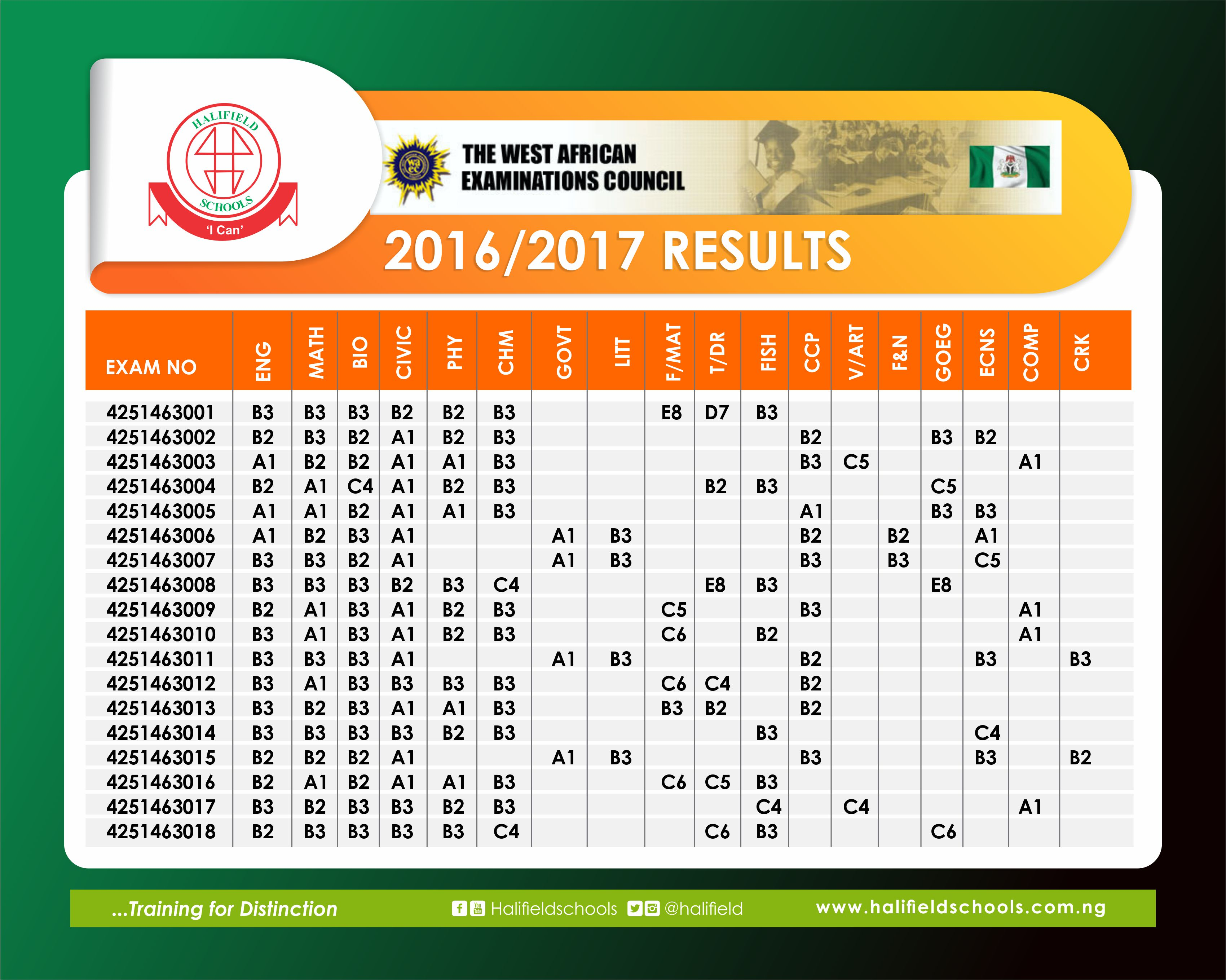 WAEC result 2016/17 – Congratulations to our outstanding students